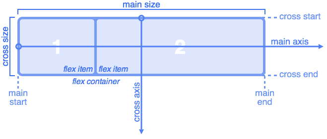 Flexbox basics